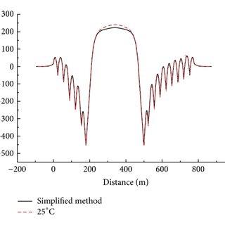 (PDF) Track-Bridge Longitudinal Interaction of Continuous