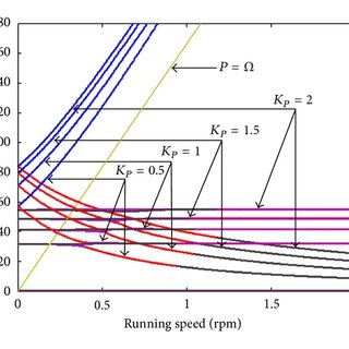 Transfer function block diagram of the PID controller