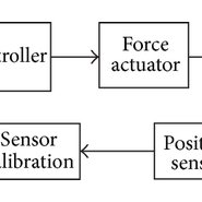 Different technologies to push a spacecraft down a long