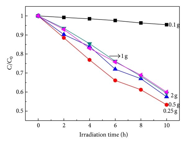 (a) UV-Visible absorption spectra of undoped and N-doped
