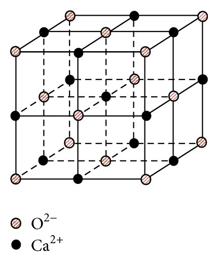 Schematic diagram for Crystal structure of CaO. (a