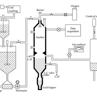 Entrained-flow coal gasification process—slurry feed type