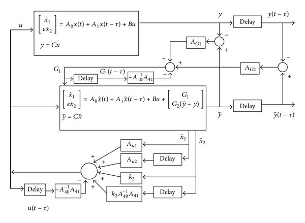 Block diagram for the controller and observer design of