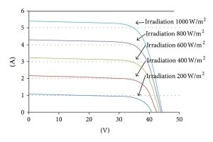The simulated IV and PV curves of the SHARP NTR5E3E