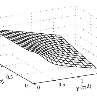 A typical curve of dynamic resistance for welding