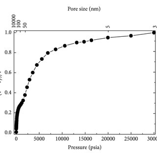 List of Stable Isotopes for Carbon, Hydrogen, Nitrogen