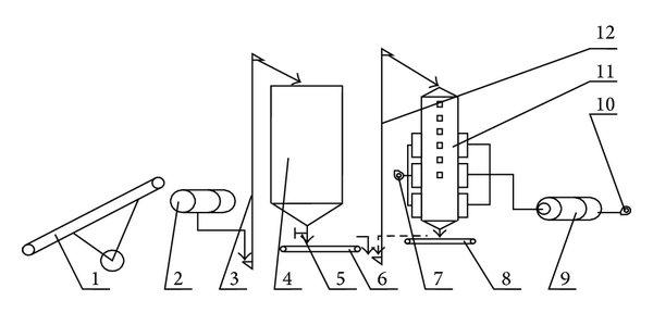 Dryer process flow diagram. (1) belt conveyor, (2