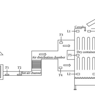 Dryer process flow diagram. (1) belt conveyor, (2