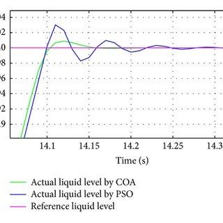 Schematic diagram of the liquid level control system