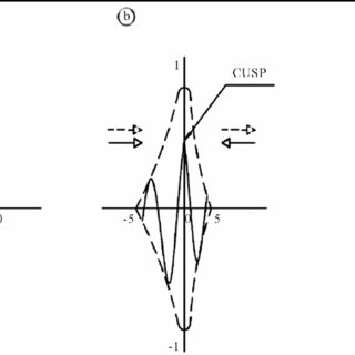 (PDF) Quantized Energy Momentum and Wave for an