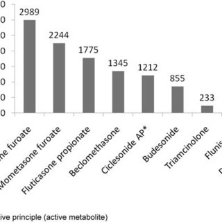 Potency of Topical Corticosteroids Based on Receptor