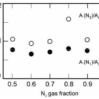 (PDF) X-Ray Photoelectron Spectroscopy and Raman