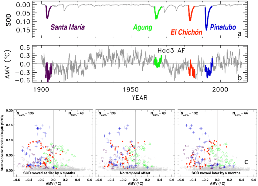 (a) Monthly mean stratospheric optical depth (SOD) from Sato et al.... | Download Scientific Diagram