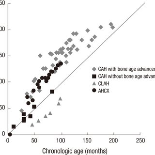 Results of ACTH stimulation tests. ACTH stimulation tests