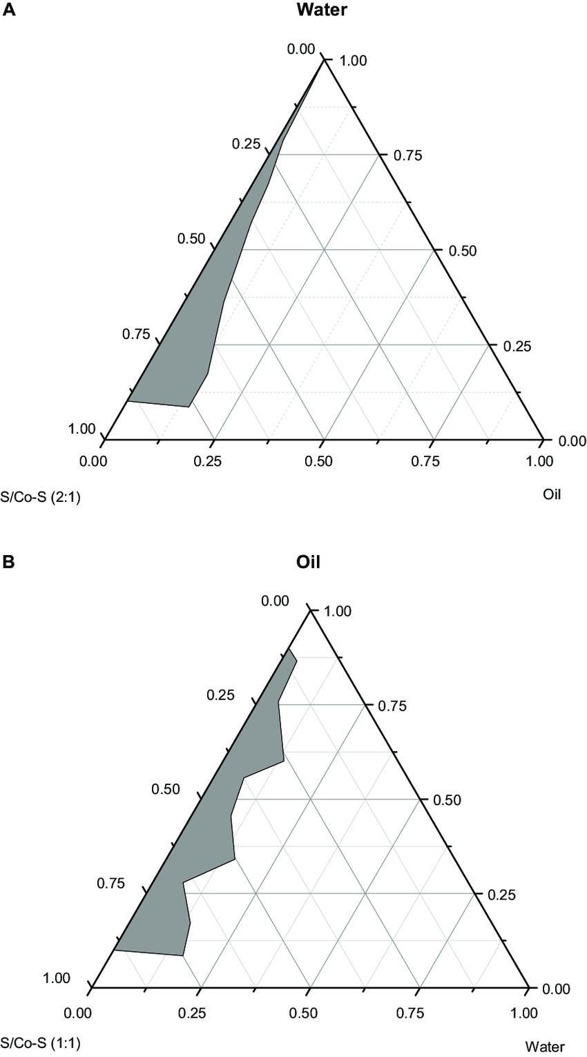 medium resolution of pseudo ternary phase diagrams composed of a o w me cremophor