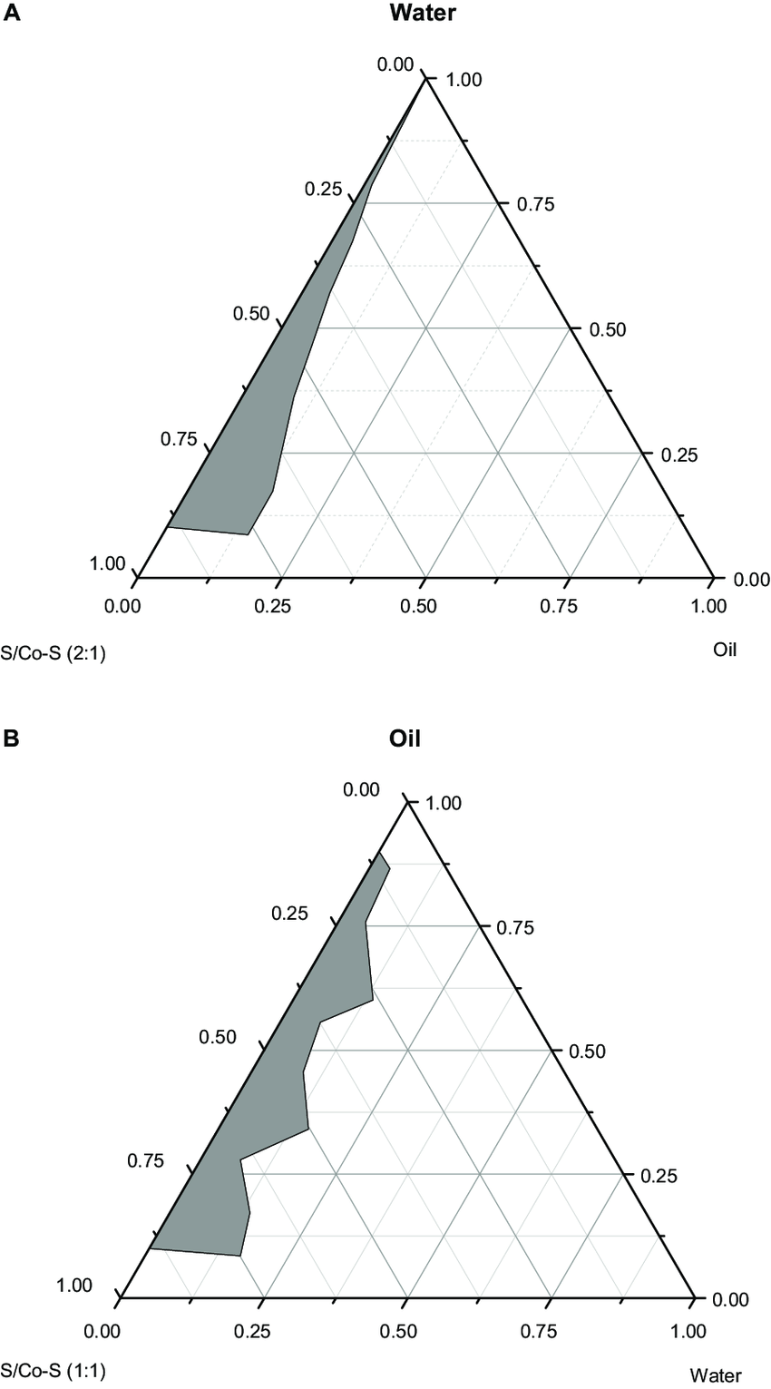 hight resolution of pseudo ternary phase diagrams composed of a o w me cremophor