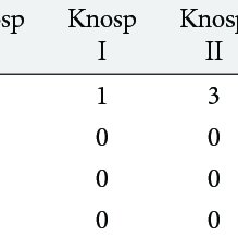 Knosp classification and the extent of tumor removal