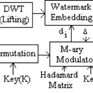(PDF) Multibit quantization index modulation: A high-rate