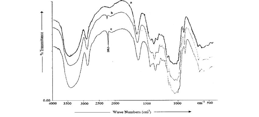 FTIR spectrum of (a) rayon fiber, (b) rayon-g-poly (AN) by