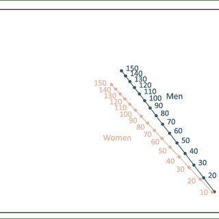 Nomogram to calculate percent of predicted exercise