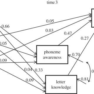 (PDF) The interface between spoken and written language