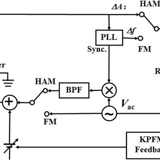 (PDF) Potential sensitivities in frequency modulation and