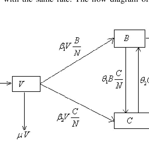 (PDF) A simple mathematical model for the spread of two