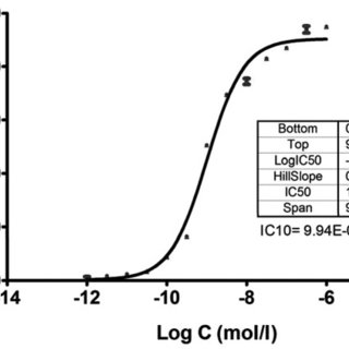 Dose-response curve of cell inhibition of 5-FU on the