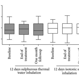 Correlation between changes in COPD Assessment Test (CAT