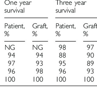 Incidence of antibody-mediated rejection among patients