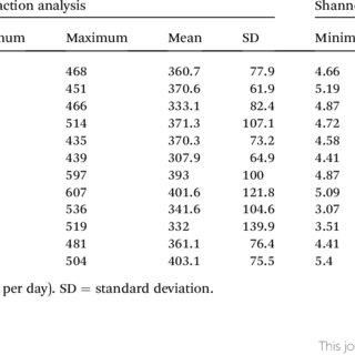 (PDF) Xylooligosaccharide increases bifidobacteria but not