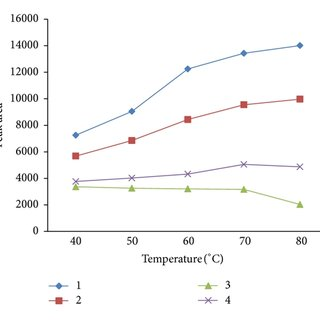 The extraction time profile for 4 representative compounds