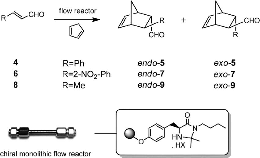 Scheme 2 Enantioselective Diels–Alder reactions with