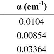 (PDF) Laboratory Method for Estimating Soil Water