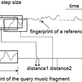 (PDF) Low-order auditory Zernike moment: A novel approach