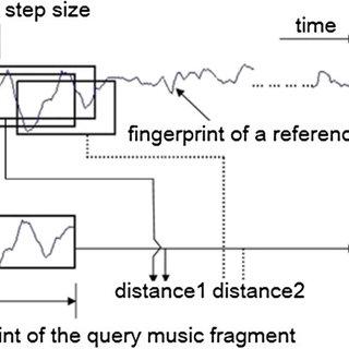 (PDF) Low-order auditory Zernike moment: A novel approach