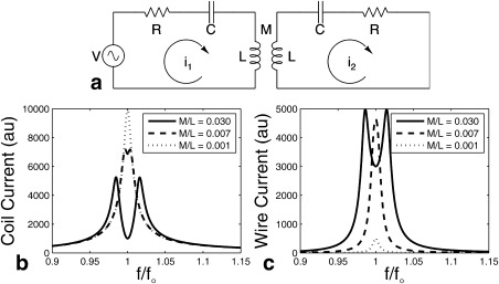 A circuit model for the inductive coupling of a resonant