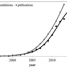 (PDF) Full-scale partial nitritation/anammox experiences