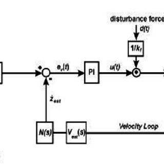 Basic structure of a cascade P/PI controller The velocity