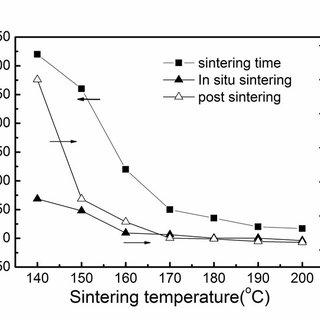 Spray coating apparatus, sintering process, and coffee