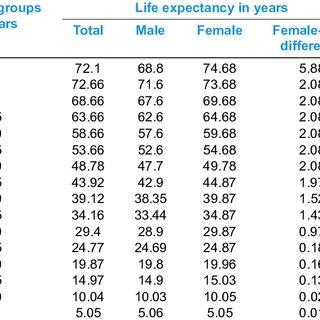 (PDF) Study of life expectancy in urban Pondicherry