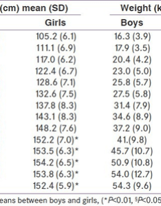 Mean sd values of height weight and bmi study population also  rh researchgate