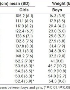 Mean sd values of height weight and bmi study population also comparison body mass index boys rh researchgate