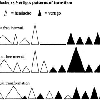 (PDF) Epigone migraine vertigo (EMV): A late migraine