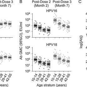 (PDF) Antibody avidity measurements in recipients of