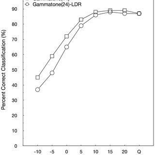 (PDF) Classification of Fricative Consonants for Speech