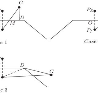 (PDF) A double layer method for constructing signed