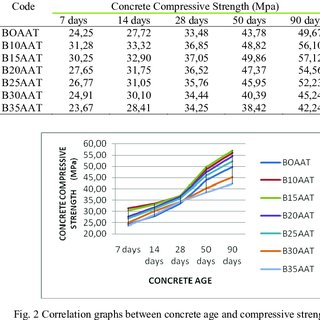 The Increase Of Concrete Compressive Strength With Waste Combustion Variations Cane Dregs 7