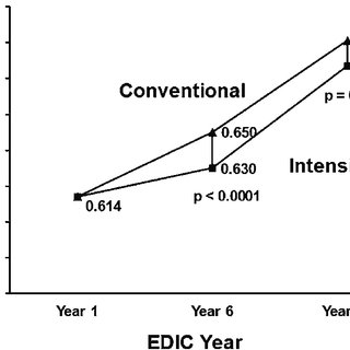 The cumulative incidence of clinical CVD outcomes during