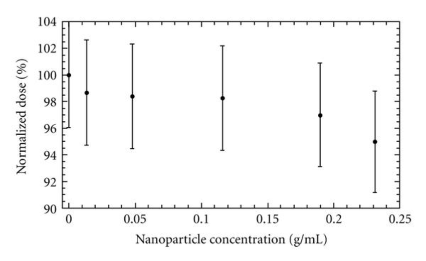 Normalized surface dose recorded for the 50 kVp radiation